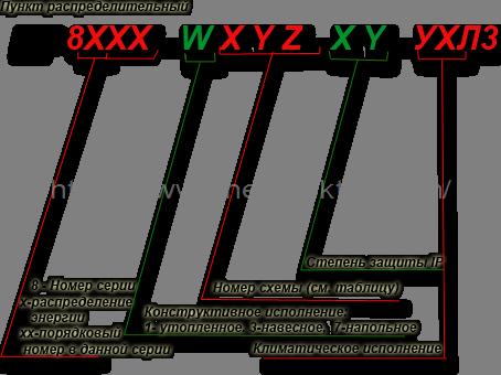 Схема условного обозначения распределительных пунтов ПР8000.